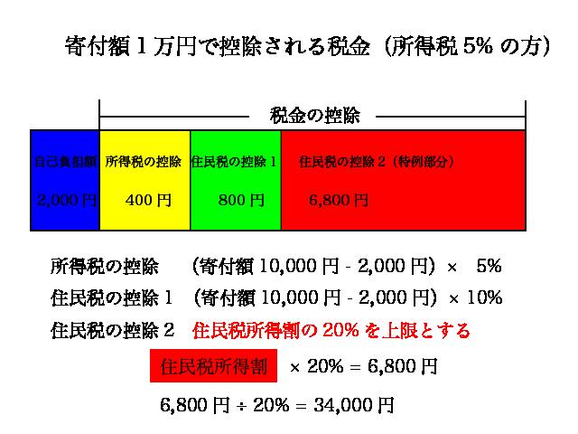 寄付額1万円で控除される税金