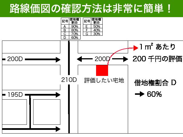 路線価図の確認方法