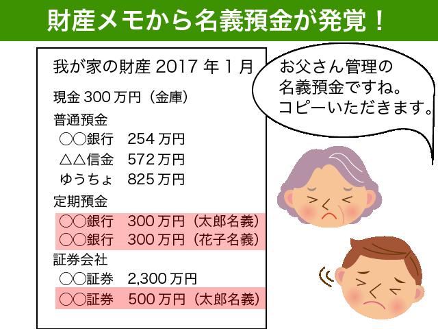 財産メモから名義預金発覚