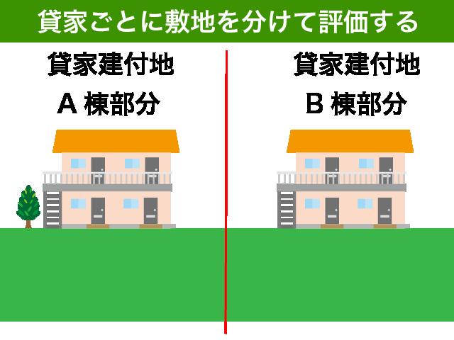 貸家ごとに評価する