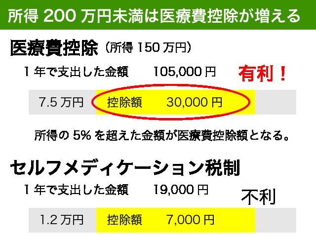 所得200万円未満は要注意