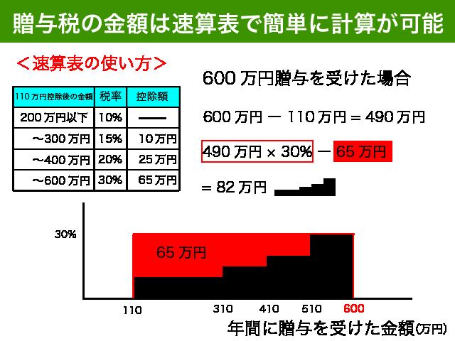 速算表の具体例