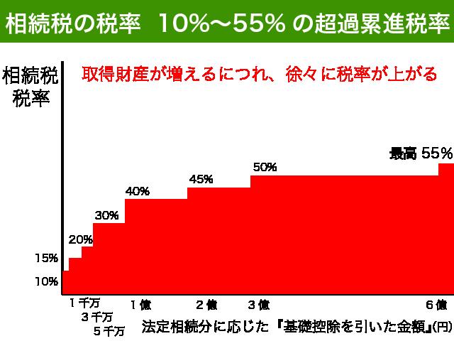 相続税税率