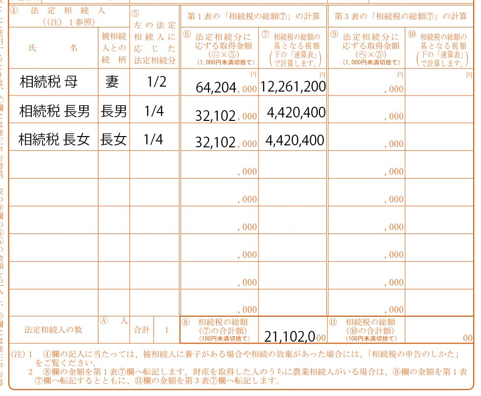 相続税の総額