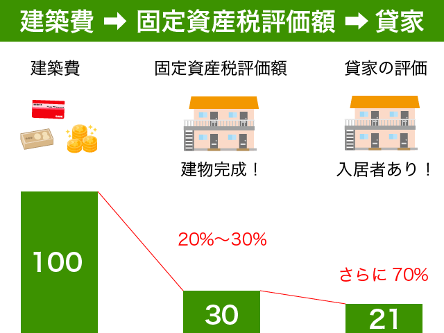 貸家の評価は低い