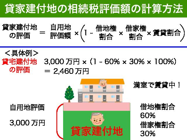 貸家建付地の評価方法