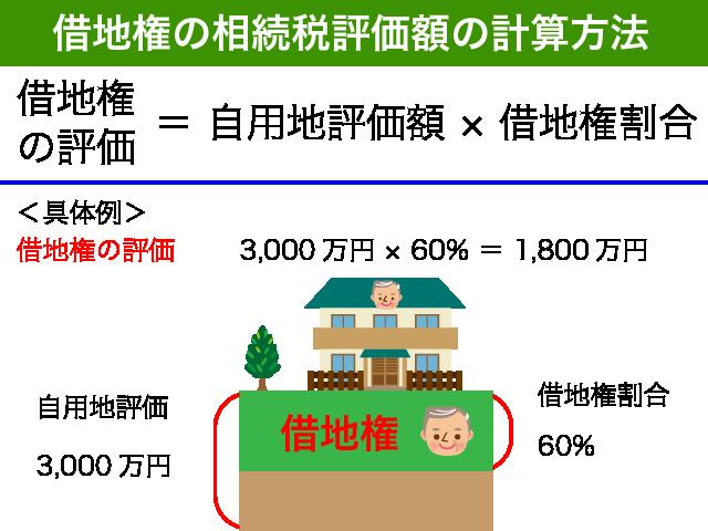 借地権の評価方法
