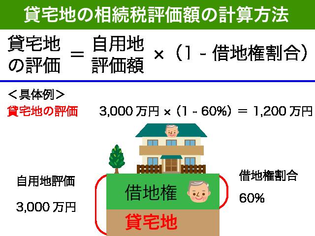 貸宅地の評価方法