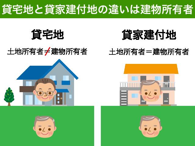 貸宅地と貸家建付地の違い