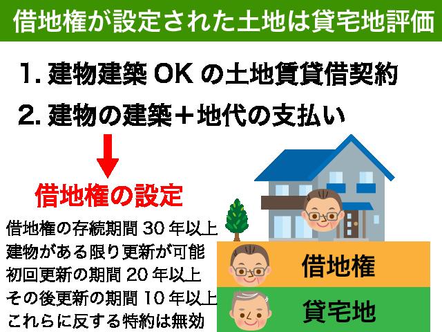 借地権の設定された土地は貸宅地