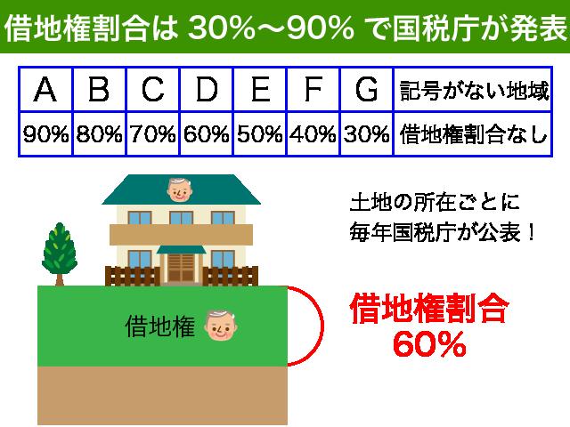 借地権割合は国税庁が発表