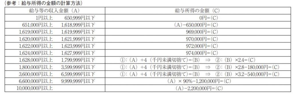 給与所得の計算表