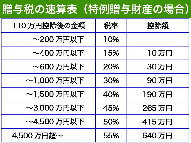贈与税の税率速算表(特例贈与財産)