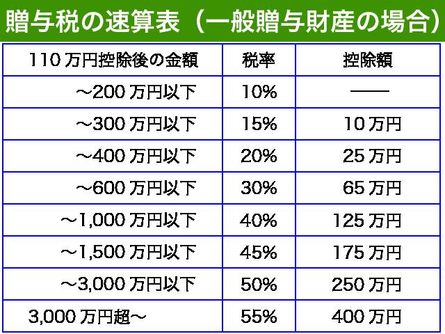 贈与税の速算表(一般贈与財産)