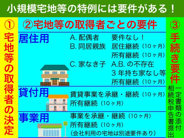 小規模宅地の特例要件のまとめ