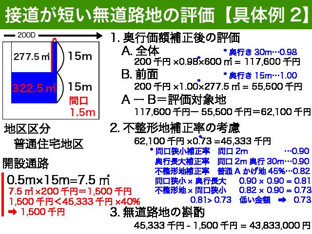 接道が短い無道路地の具体例