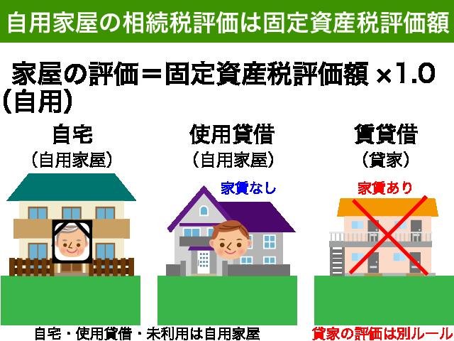 自用家屋の評価方法