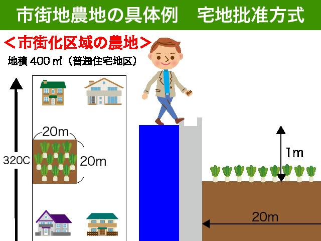 市街化農地評価の具体例
