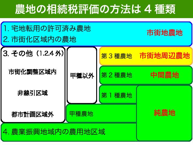 農地の相続税評価は4種類