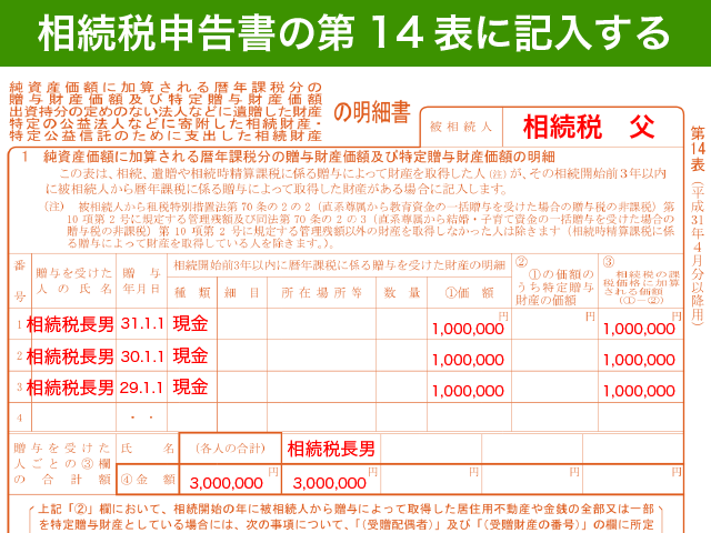 相続税申告書の記載方法