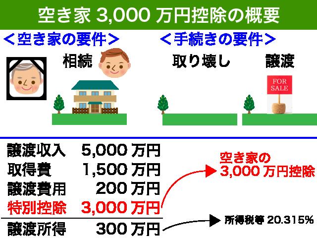 空き家3,000万円控除の概要