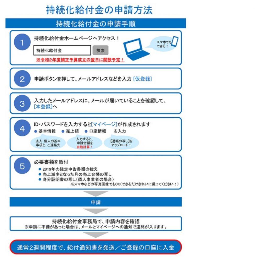 申請方法の流れ(経済産業省)